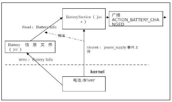 深圳荣品开发板告诉你一般的 android电池管理①