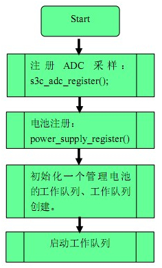 android电池驱动流程图